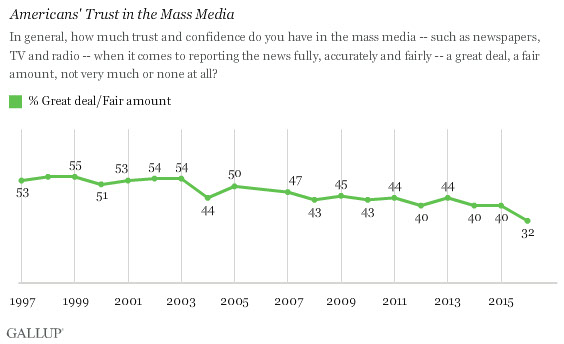 Results of a 2016 Gallup study on Americans' trust in the mass media